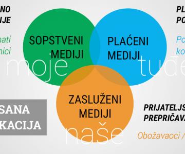 Integrisana komunikacija se sastoji od 3xPP