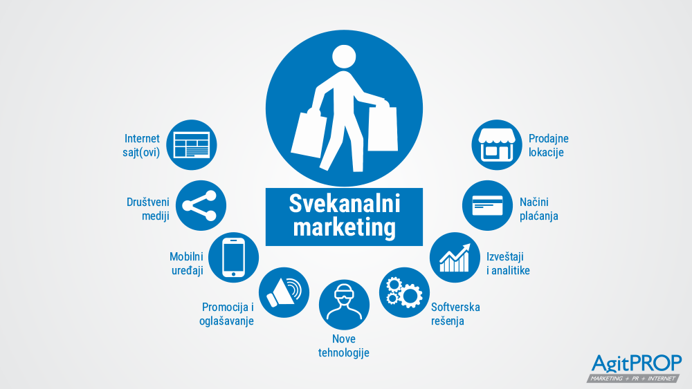 Svekanalni marketing