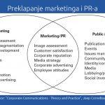 Braća po razlikama: Marketing i Public Relations