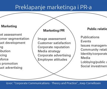 Braća po razlikama: Marketing i Public Relations